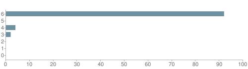 Chart?cht=bhs&chs=500x140&chbh=10&chco=6f92a3&chxt=x,y&chd=t:92,0,4,2,0,0,0&chm=t+92%,333333,0,0,10|t+0%,333333,0,1,10|t+4%,333333,0,2,10|t+2%,333333,0,3,10|t+0%,333333,0,4,10|t+0%,333333,0,5,10|t+0%,333333,0,6,10&chxl=1:|other|indian|hawaiian|asian|hispanic|black|white